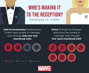 Marvel wedding infographic