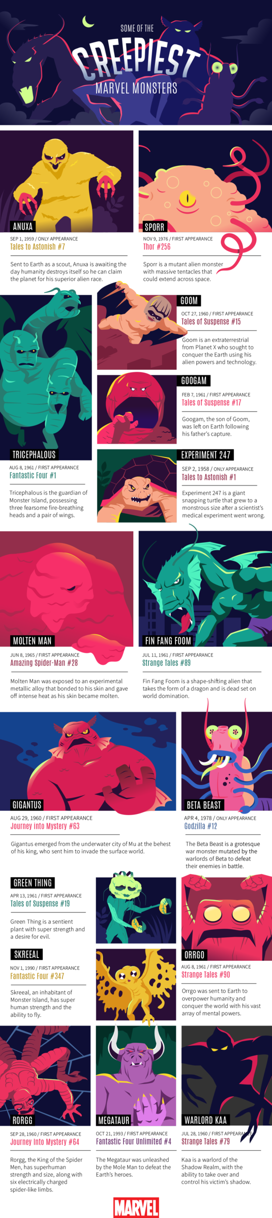 Creepiest Marvel Monsters