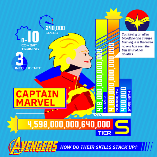 Why Captain Marvel Is the Most Powerful Hero in the Marvel
