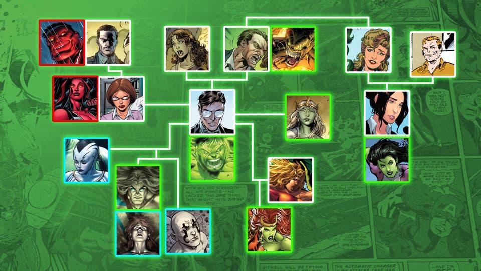 Hulk Family Tree