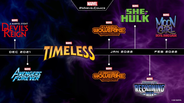 Marvel Comics 2021-2022