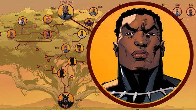 Black Panther's Comic Book Royal Family Tree
