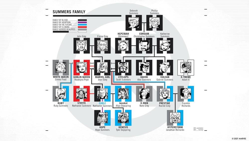 Summers family tree