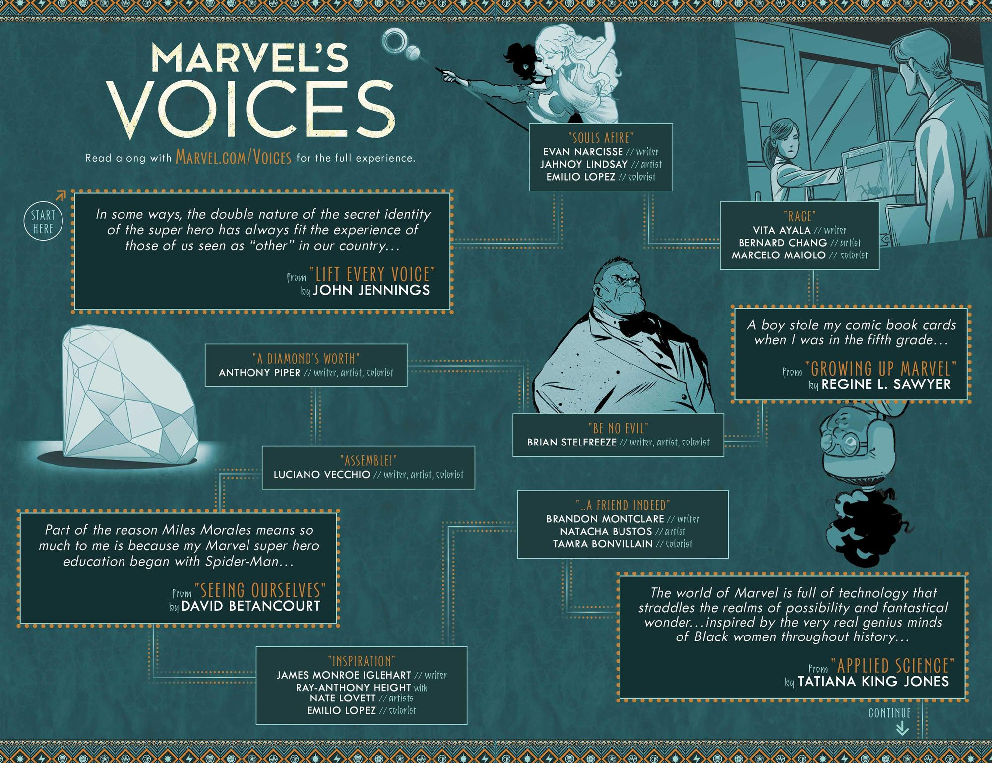 Marvel's Voices infographic 1