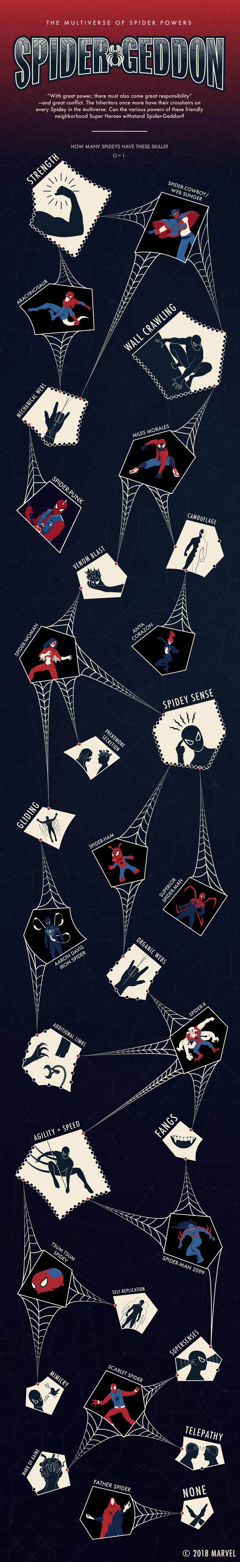 The Multi-Verse of Spider Powers in Spider-Geddon